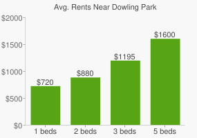 Graph of average rent prices for Dowling Park