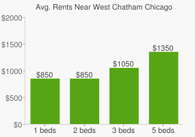 Graph of average rent prices for West Chatham Chicago