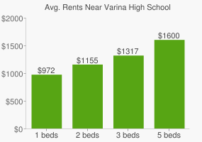 Graph of average rent prices for Varina High School