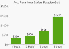 Graph of average rent prices for Surfers Paradise Gold Coast