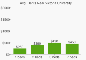 Graph of average rent prices for Victoria University