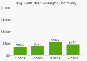 Graph of average rent prices for Kensington Community High School