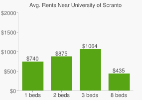 Graph of average rent prices for University of Scranton