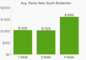 Graph of average rent prices for South Bradenton