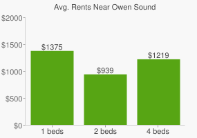Graph of average rent prices for Owen Sound