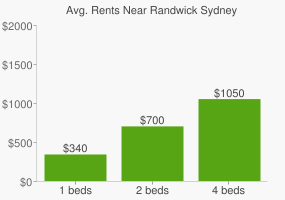 Graph of average rent prices for Randwick Sydney