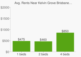 Graph of average rent prices for Kelvin Grove Brisbane