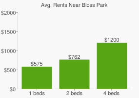 Graph of average rent prices for Bloss Park