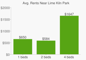 Graph of average rent prices for Lime Kiln Park
