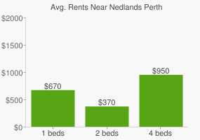 Graph of average rent prices for Nedlands Perth