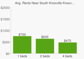 Graph of average rent prices for South Knoxville Knoxville