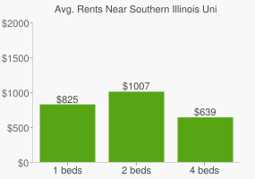 Graph of average rent prices for Southern Illinois University - Edwardsville