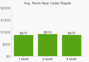 Graph of average rent prices for Cedar Rapids
