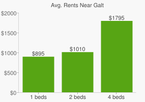 Graph of average rent prices for Galt