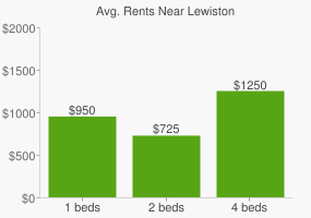 Graph of average rent prices for Lewiston