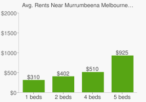 Graph of average rent prices for Murrumbeena Melbourne