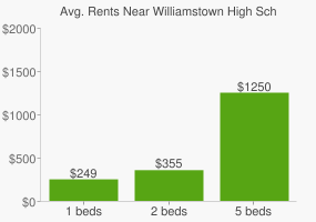 Graph of average rent prices for Williamstown High School