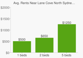 Graph of average rent prices for Lane Cove North Sydney