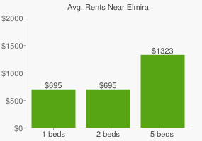 Graph of average rent prices for Elmira