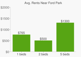 Graph of average rent prices for Ford Park
