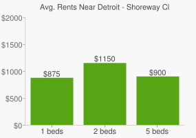 Graph of average rent prices for Detroit - Shoreway Cleveland