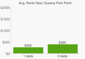 Graph of average rent prices for Queens Park Perth