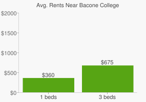 Graph of average rent prices for Bacone College