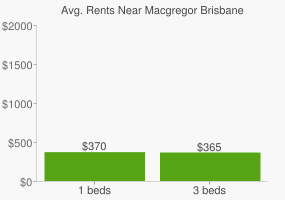 Graph of average rent prices for Macgregor Brisbane