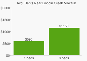 Graph of average rent prices for Lincoln Creek Milwaukee