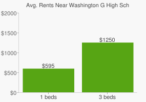 Graph of average rent prices for Washington G High School