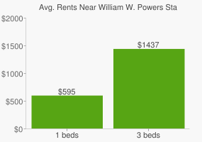 Graph of average rent prices for William W. Powers State Recreation Area