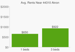 Graph of average rent prices for 44310 Akron