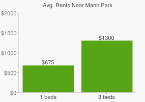 Graph of average rent prices for Mann Park