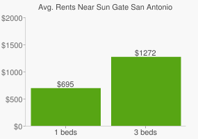 Graph of average rent prices for Sun Gate San Antonio