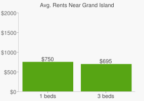 Graph of average rent prices for Grand Island
