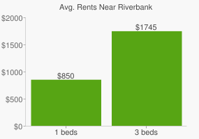 Graph of average rent prices for Riverbank