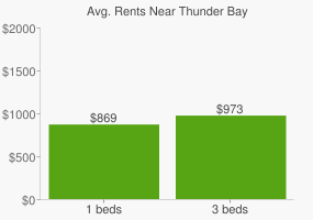 Graph of average rent prices for Thunder Bay