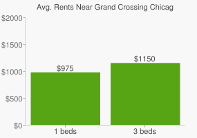 Graph of average rent prices for Grand Crossing Chicago