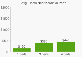 Graph of average rent prices for Kardinya Perth