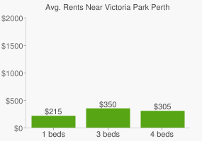 Graph of average rent prices for Victoria Park Perth