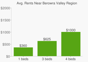 Graph of average rent prices for Berowra Valley Regional Park