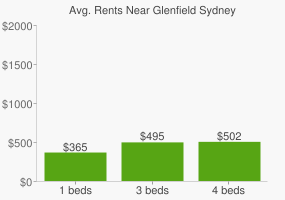 Graph of average rent prices for Glenfield Sydney