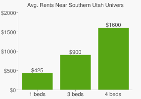 Graph of average rent prices for Southern Utah University