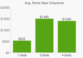 Graph of average rent prices for Cheyenne