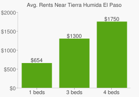 Graph of average rent prices for Tierra Humida El Paso