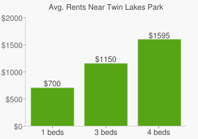 Graph of average rent prices for Twin Lakes Park