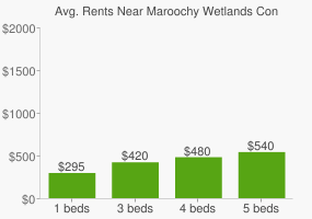 Graph of average rent prices for Maroochy Wetlands Conservation Park
