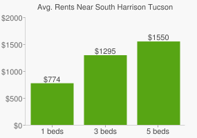 Graph of average rent prices for South Harrison Tucson