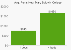 Graph of average rent prices for Mary Baldwin College