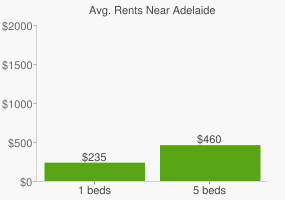 Graph of average rent prices for Adelaide